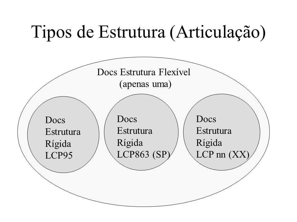 Tipos de Estrutura (Articulação) Docs Estrutura Flexível (apenas uma) Docs Estrutura Rígida LCP95 Docs Estrutura Rígida LCP863 (SP) Docs Estrutura Ríg