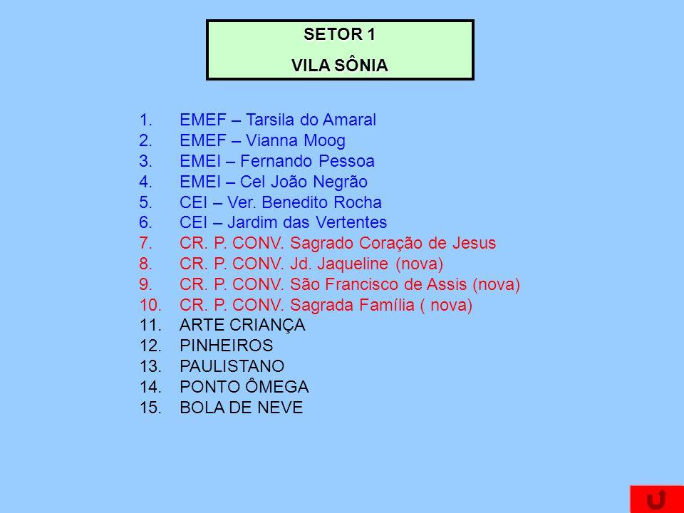 SETOR 1 VILA SÔNIA 1.EMEF – Tarsila do Amaral 2.EMEF – Vianna Moog 3.EMEI – Fernando Pessoa 4.EMEI – Cel João Negrão 5.CEI – Ver.