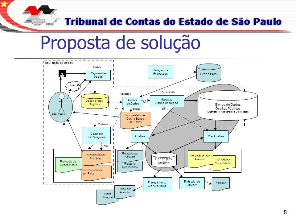 9 Dúvidas e sugestões Fale conosco audesp@tce.sp.gov.br (Coordenação Projeto) audesp-pl@tce.sp.gov.br (Peças Planejamento) audesp-pc@tce.sp.gov.br (Plano de Contas)
