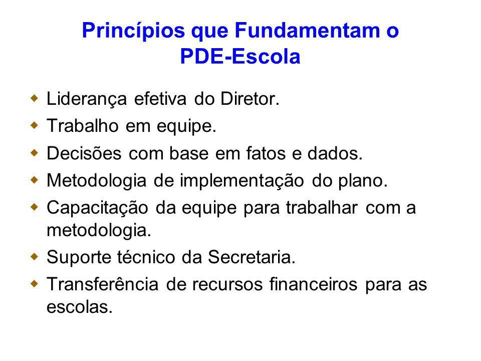 Princípios que Fundamentam o PDE-Escola Liderança efetiva do Diretor. Trabalho em equipe. Decisões com base em fatos e dados. Metodologia de implement