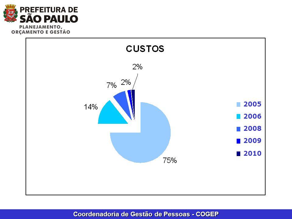 Coordenadoria de Gestão de Pessoas - COGEP 2005 2006 2008 2009 2010