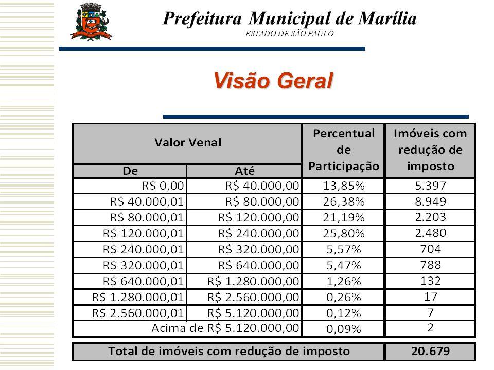 Prefeitura Municipal de Marília ESTADO DE SÃO PAULO Visão Geral