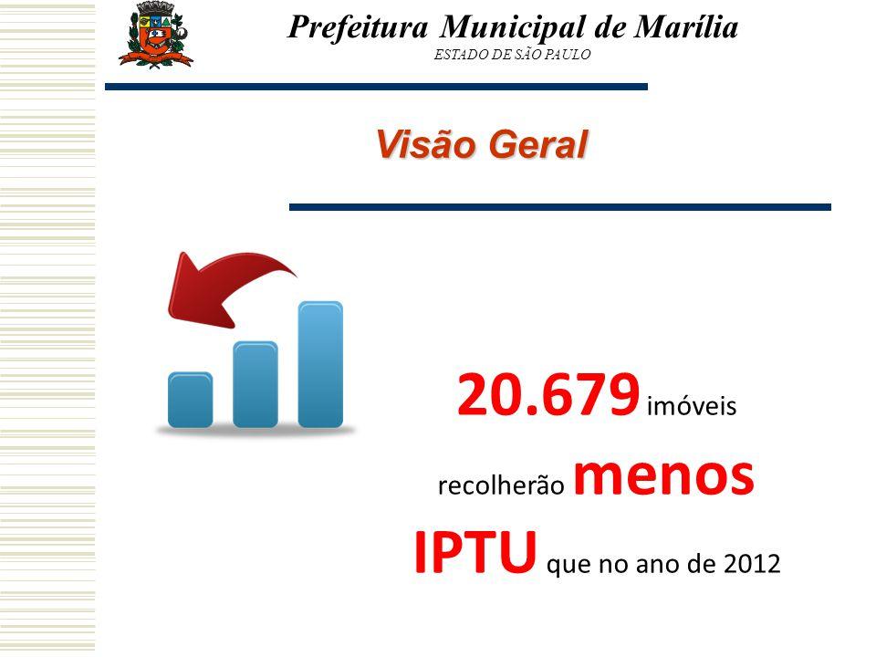 Prefeitura Municipal de Marília ESTADO DE SÃO PAULO Visão Geral 20.679 imóveis recolherão menos IPTU que no ano de 2012