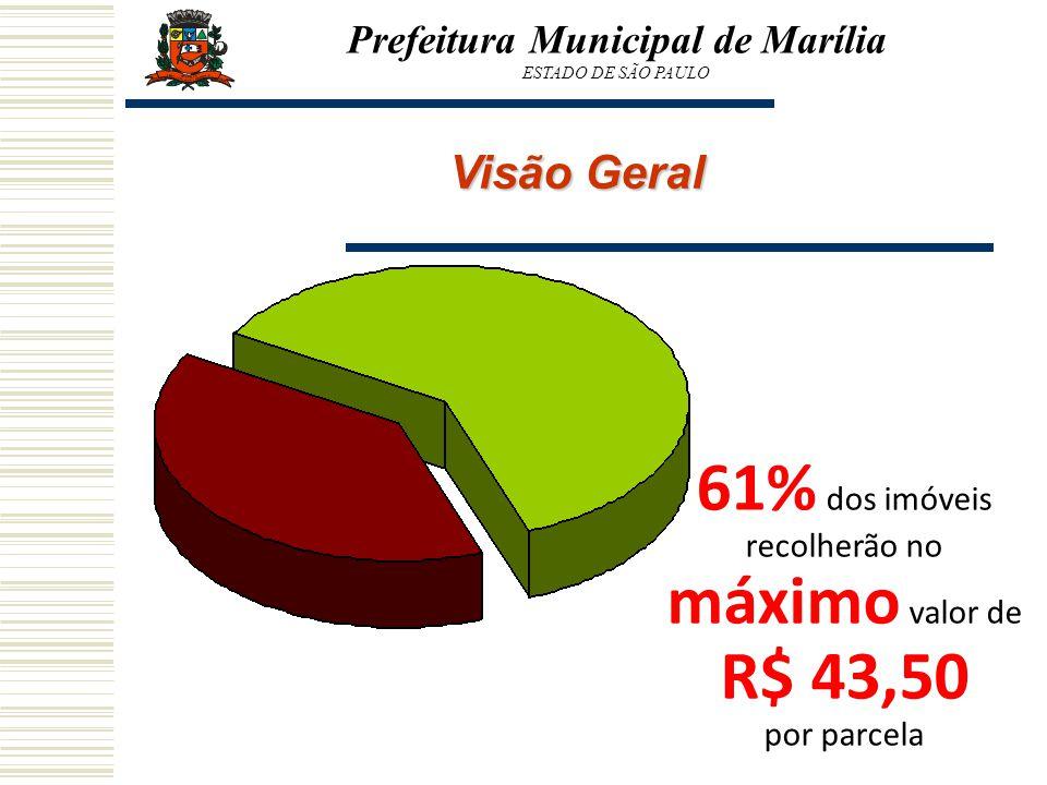 Prefeitura Municipal de Marília ESTADO DE SÃO PAULO Visão Geral 61% dos imóveis recolherão no máximo valor de R$ 43,50 por parcela