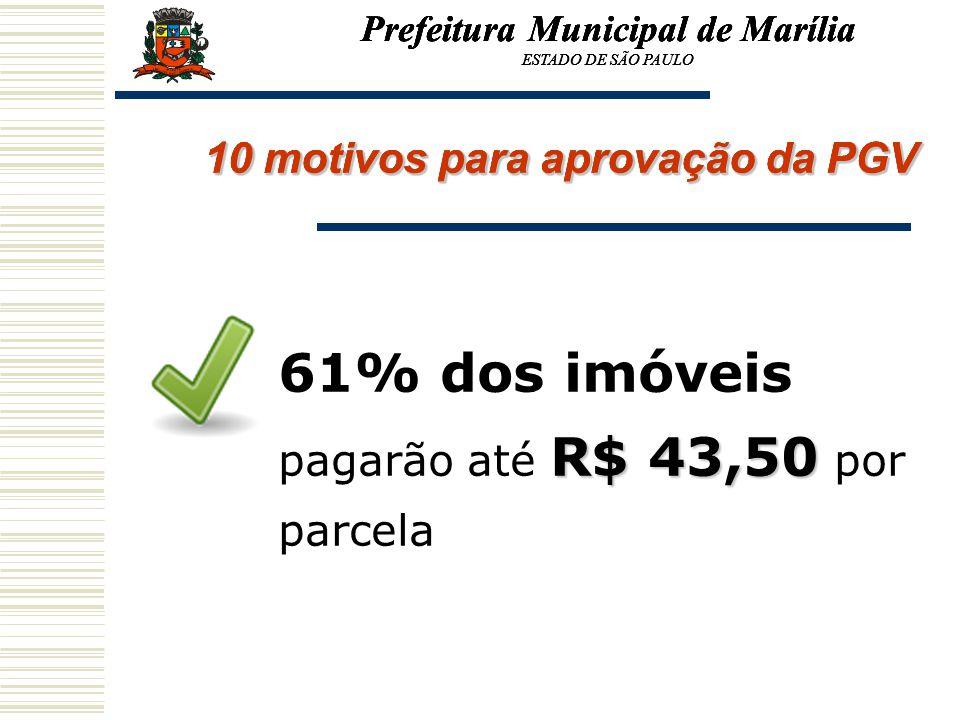 Prefeitura Municipal de Marília ESTADO DE SÃO PAULO 10 motivos para aprovação da PGV R$ 43,50 61% dos imóveis pagarão até R$ 43,50 por parcela Prefeit