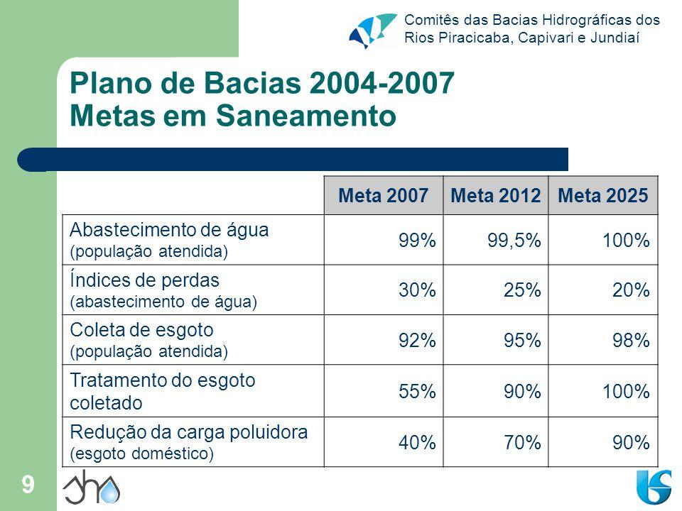 Comitês das Bacias Hidrográficas dos Rios Piracicaba, Capivari e Jundiaí 9 Plano de Bacias 2004-2007 Metas em Saneamento Meta 2007Meta 2012Meta 2025 Abastecimento de água (população atendida) 99%99,5%100% Índices de perdas (abastecimento de água) 30%25%20% Coleta de esgoto (população atendida) 92%95%98% Tratamento do esgoto coletado 55%90%100% Redução da carga poluidora (esgoto doméstico) 40%70%90%