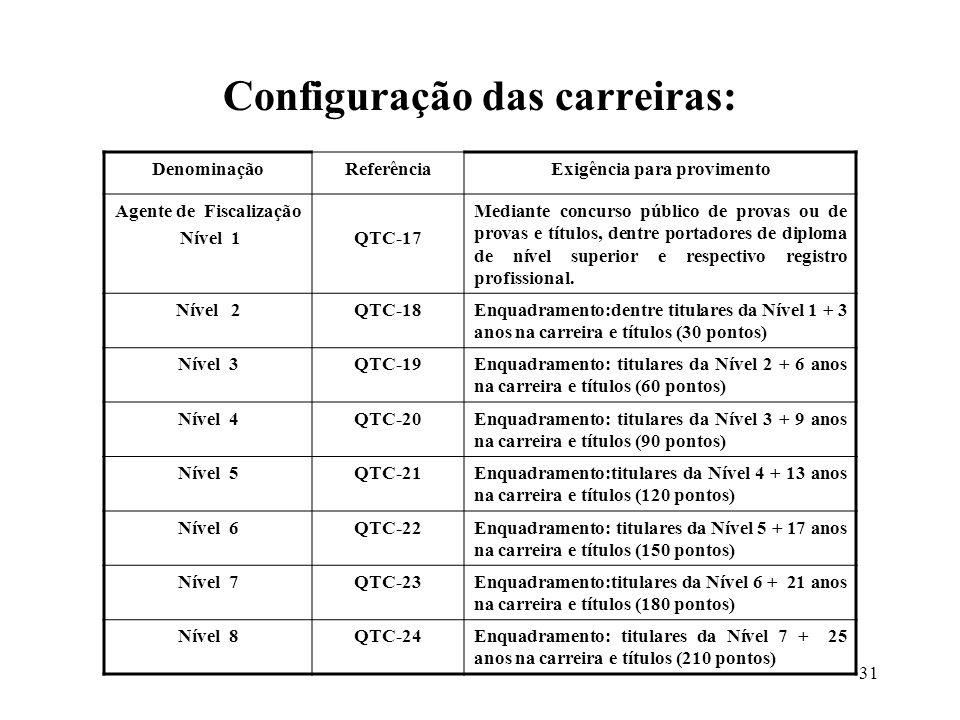 32 DenominaçãoReferênciaExigência para provimento Auxiliar Téc.