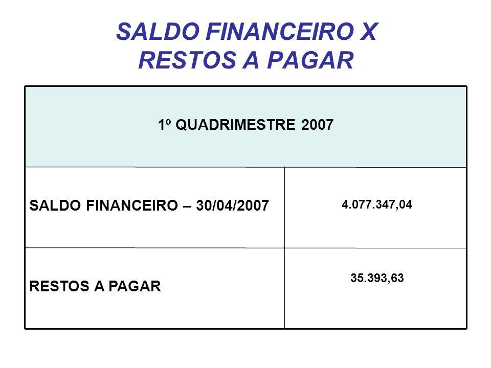 SALDO FINANCEIRO X RESTOS A PAGAR RESTOS A PAGAR SALDO FINANCEIRO – 30/04/2007 1º QUADRIMESTRE 2007 4.077.347,04 35.393,63