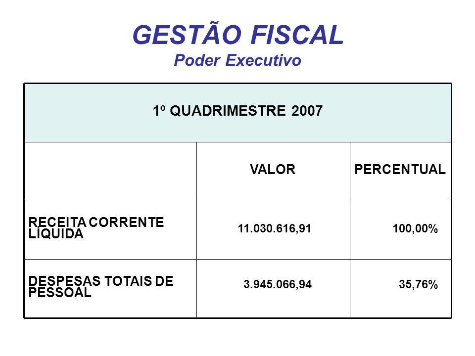 GESTÃO FISCAL Poder Executivo DESPESAS TOTAIS DE PESSOAL RECEITA CORRENTE LÍQUIDA PERCENTUALVALOR 1º QUADRIMESTRE 2007 11.030.616,91100,00% 3.945.066,9435,76%