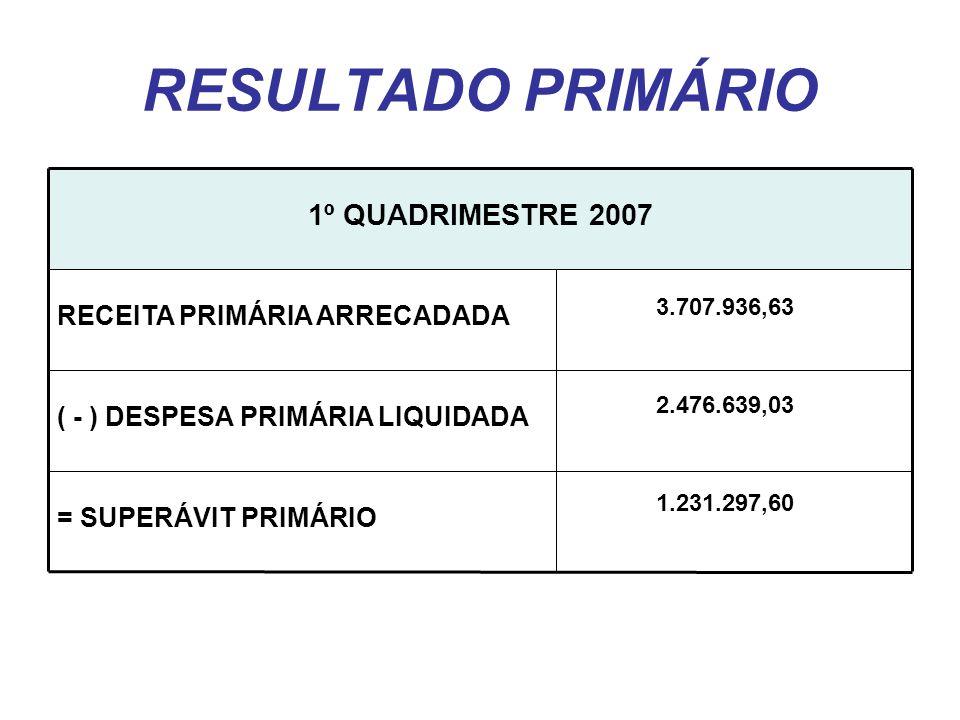 RESULTADO PRIMÁRIO = SUPERÁVIT PRIMÁRIO ( - ) DESPESA PRIMÁRIA LIQUIDADA RECEITA PRIMÁRIA ARRECADADA 1º QUADRIMESTRE 2007 3.707.936,63 2.476.639,03 1.231.297,60