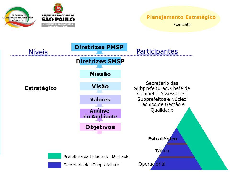 Níveis Diretrizes SMSP Missão Visão Valores Objetivos Secretário das Subprefeituras, Chefe de Gabinete, Assessores, Subprefeitos e Núcleo Técnico de Gestão e Qualidade Estratégico Participantes Análise do Ambiente Diretrizes PMSP Estratégico Tático Operacional Prefeitura da Cidade de São Paulo Secretaria das Subprefeituras Planejamento Estratégico Conceito