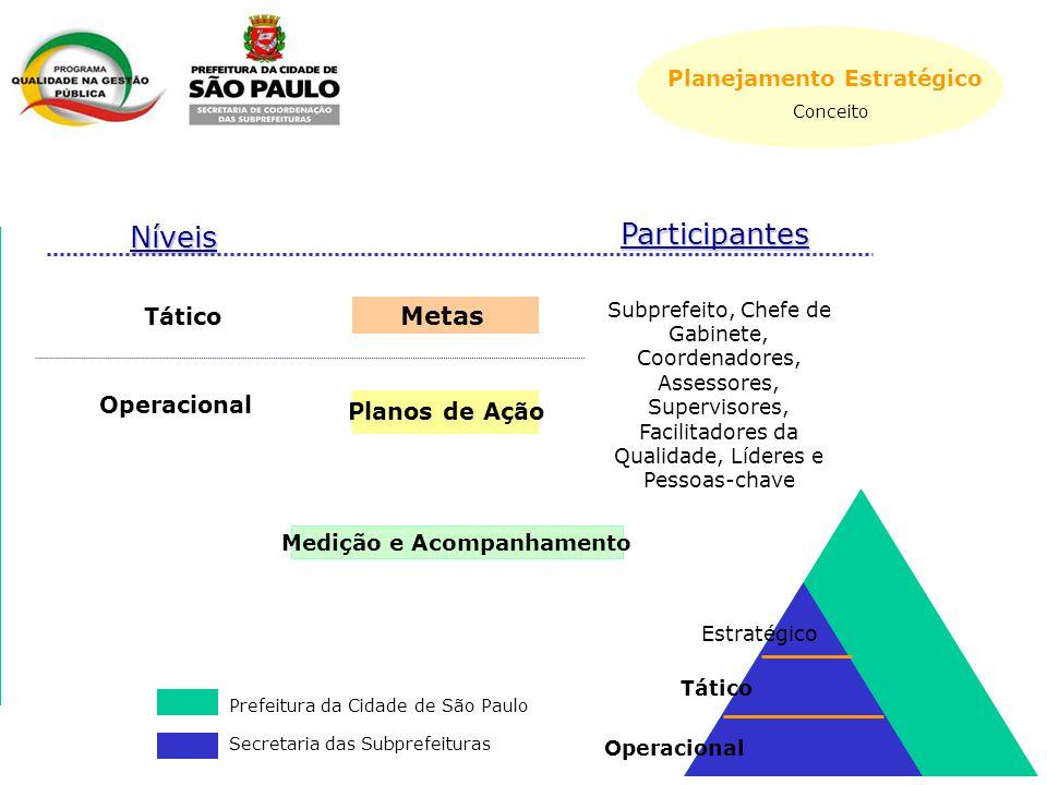 Níveis Participantes Estratégico Tático Operacional Prefeitura da Cidade de São Paulo Secretaria das Subprefeituras Metas Planos de Ação Tático Medição e Acompanhamento Subprefeito, Chefe de Gabinete, Coordenadores, Assessores, Supervisores, Facilitadores da Qualidade, Líderes e Pessoas-chave Operacional Planejamento Estratégico Conceito