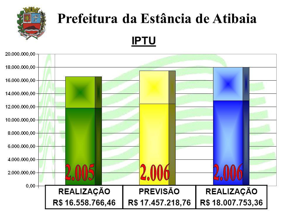 IPTU Prefeitura da Estância de Atibaia REALIZAÇÃO R$ 16.558.766,46 PREVISÃO R$ 17.457.218,76 REALIZAÇÃO R$ 18.007.753,36