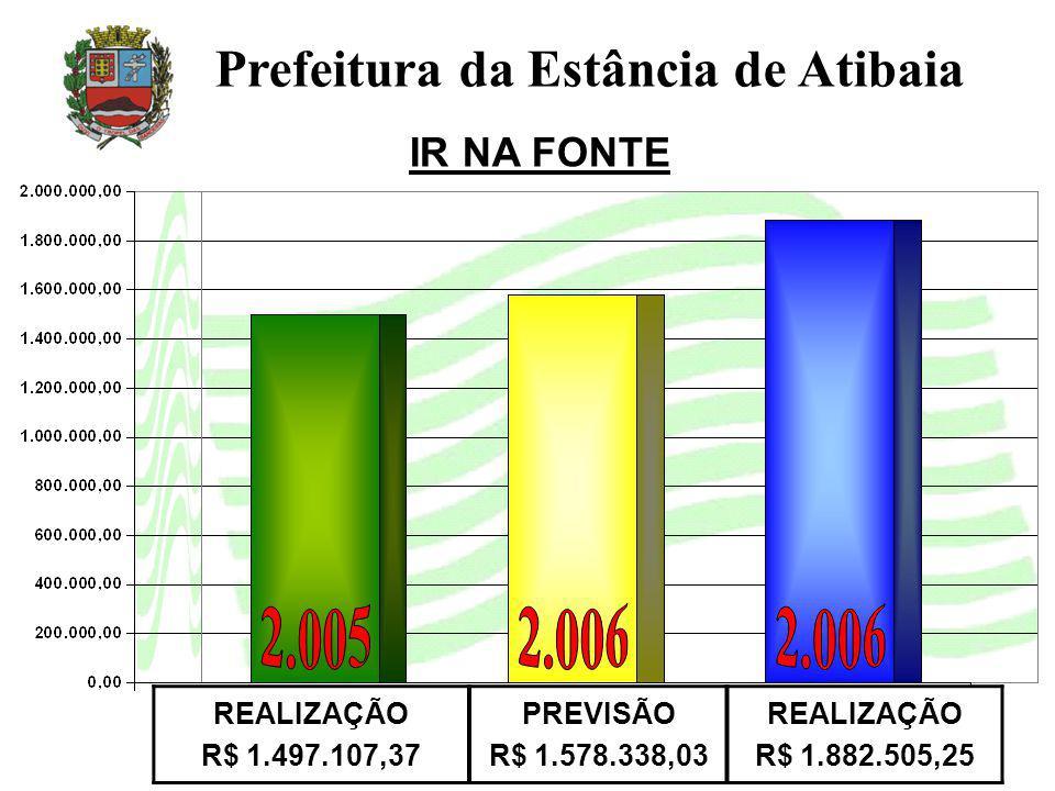 IR NA FONTE Prefeitura da Estância de Atibaia REALIZAÇÃO R$ 1.497.107,37 PREVISÃO R$ 1.578.338,03 REALIZAÇÃO R$ 1.882.505,25