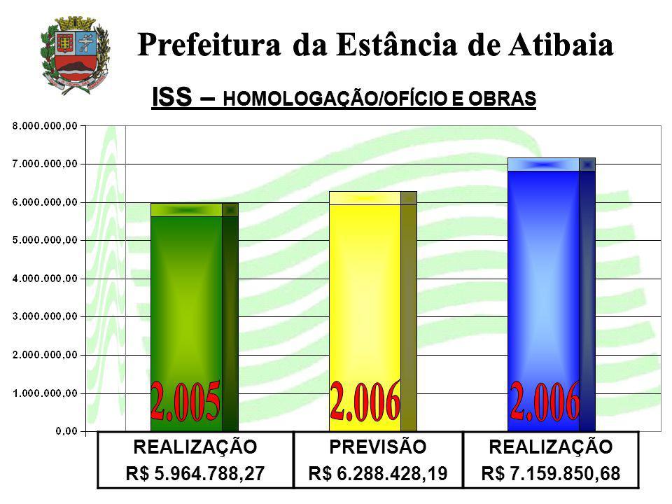 ISS – HOMOLOGAÇÃO/OFÍCIO E OBRAS REALIZAÇÃO R$ 5.964.788,27 PREVISÃO R$ 6.288.428,19 REALIZAÇÃO R$ 7.159.850,68 Prefeitura da Estância de Atibaia ISS – HOMOLOGAÇÃO/OFÍCIO E OBRAS Prefeitura da Estância de Atibaia