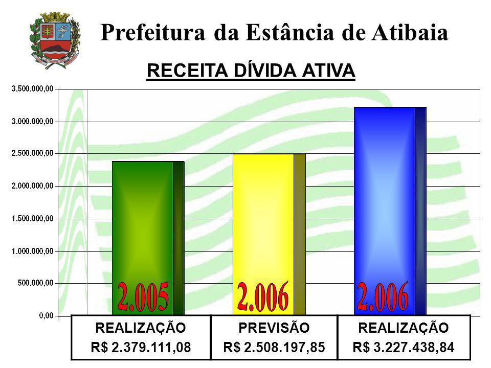 RECEITA DÍVIDA ATIVA Prefeitura da Estância de Atibaia REALIZAÇÃO R$ 2.379.111,08 PREVISÃO R$ 2.508.197,85 REALIZAÇÃO R$ 3.227.438,84