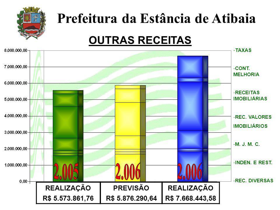 OUTRAS RECEITAS Prefeitura da Estância de Atibaia REALIZAÇÃO R$ 5.573.861,76 PREVISÃO R$ 5.876.290,64 REALIZAÇÃO R$ 7.668.443,58 -TAXAS -CONT. MELHORI