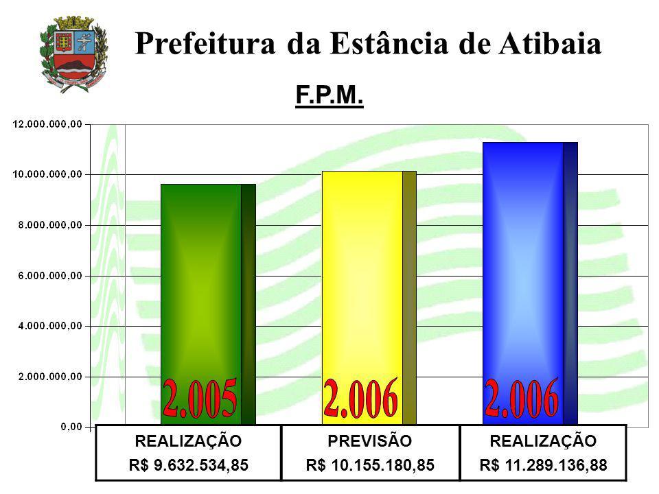 F.P.M. Prefeitura da Estância de Atibaia REALIZAÇÃO R$ 9.632.534,85 PREVISÃO R$ 10.155.180,85 REALIZAÇÃO R$ 11.289.136,88