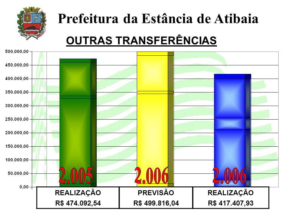 OUTRAS TRANSFERÊNCIAS Prefeitura da Estância de Atibaia REALIZAÇÃO R$ 474.092,54 PREVISÃO R$ 499.816,04 REALIZAÇÃO R$ 417.407,93