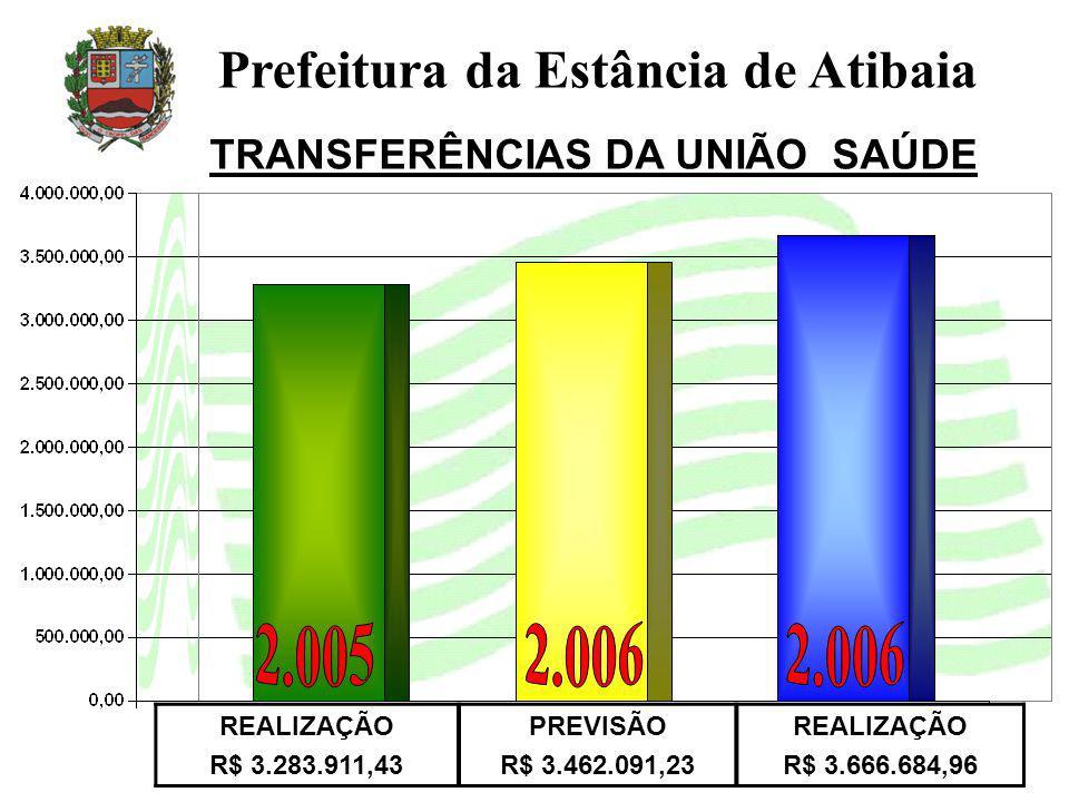 Prefeitura da Estância de Atibaia REALIZAÇÃO R$ 3.283.911,43 PREVISÃO R$ 3.462.091,23 REALIZAÇÃO R$ 3.666.684,96 TRANSFERÊNCIAS DA UNIÃO SAÚDE