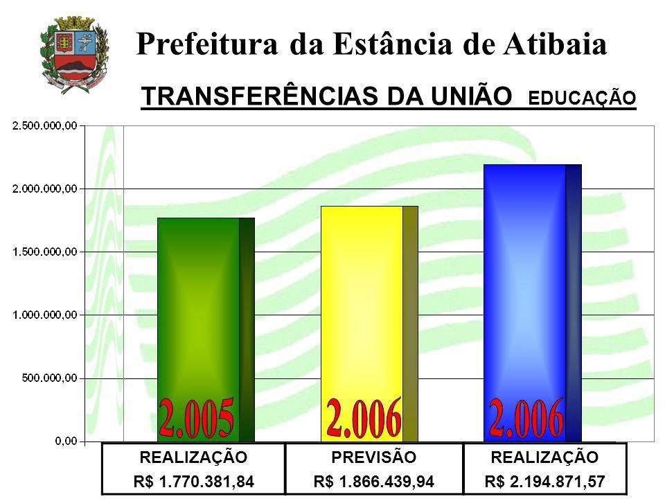 REALIZAÇÃO R$ 1.770.381,84 PREVISÃO R$ 1.866.439,94 REALIZAÇÃO R$ 2.194.871,57 Prefeitura da Estância de Atibaia TRANSFERÊNCIAS DA UNIÃO EDUCAÇÃO