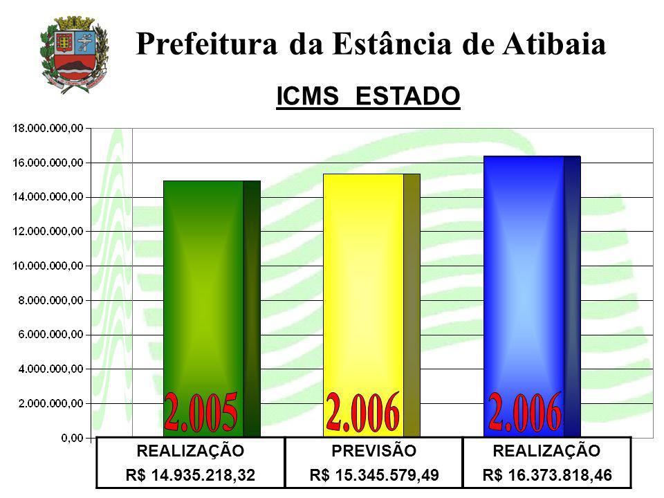 Prefeitura da Estância de Atibaia ICMS ESTADO REALIZAÇÃO R$ 14.935.218,32 PREVISÃO R$ 15.345.579,49 REALIZAÇÃO R$ 16.373.818,46