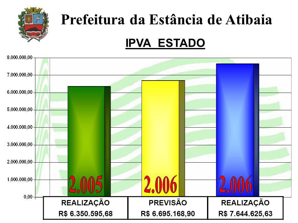 Prefeitura da Estância de Atibaia IPVA ESTADO REALIZAÇÃO R$ 6.350.595,68 PREVISÃO R$ 6.695.168,90 REALIZAÇÃO R$ 7.644.625,63