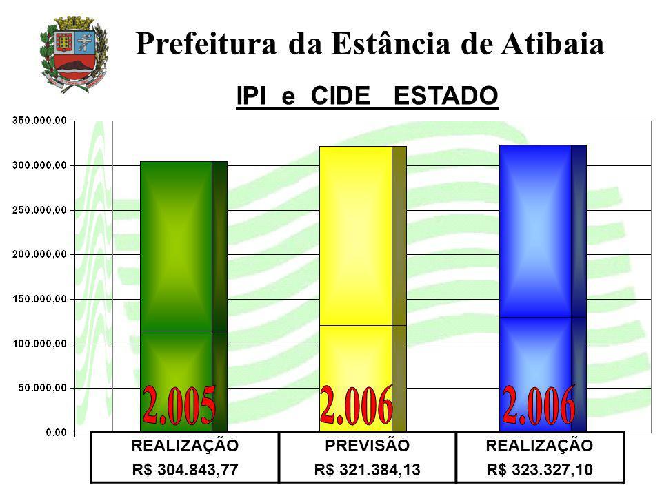 Prefeitura da Estância de Atibaia IPI e CIDE ESTADO REALIZAÇÃO R$ 304.843,77 PREVISÃO R$ 321.384,13 REALIZAÇÃO R$ 323.327,10