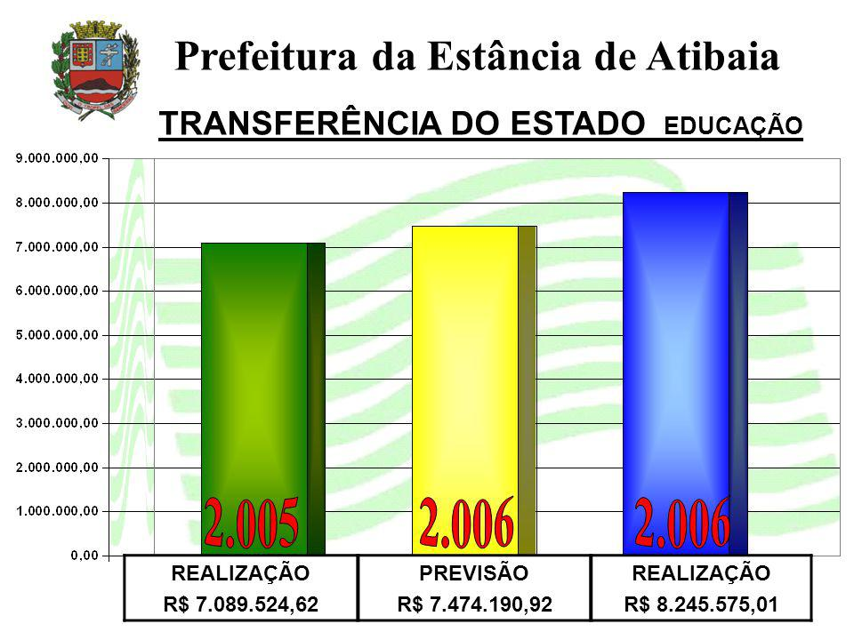 Prefeitura da Estância de Atibaia TRANSFERÊNCIA DO ESTADO EDUCAÇÃO REALIZAÇÃO R$ 7.089.524,62 PREVISÃO R$ 7.474.190,92 REALIZAÇÃO R$ 8.245.575,01
