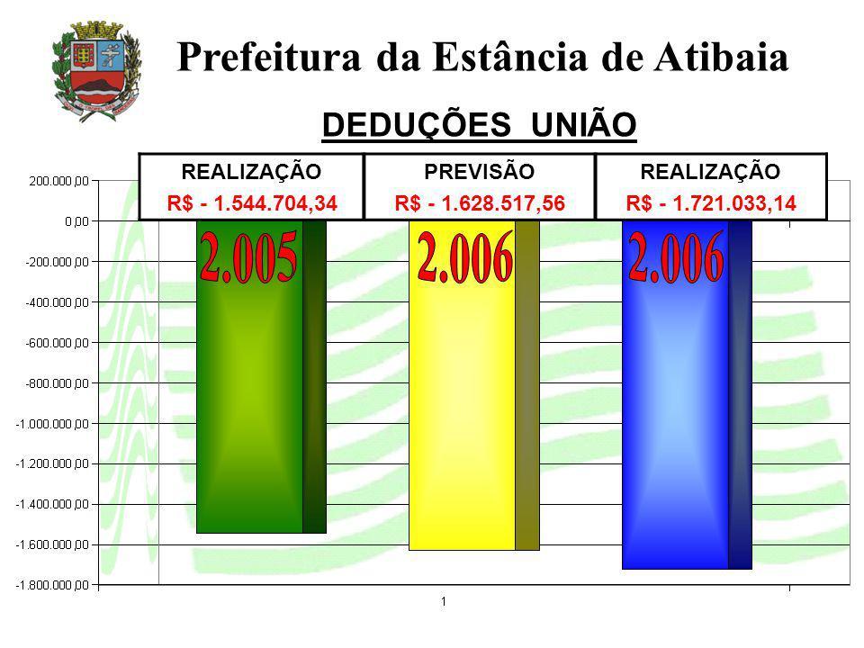 REALIZAÇÃO R$ - 1.544.704,34 PREVISÃO R$ - 1.628.517,56 REALIZAÇÃO R$ - 1.721.033,14 Prefeitura da Estância de Atibaia DEDUÇÕES UNIÃO