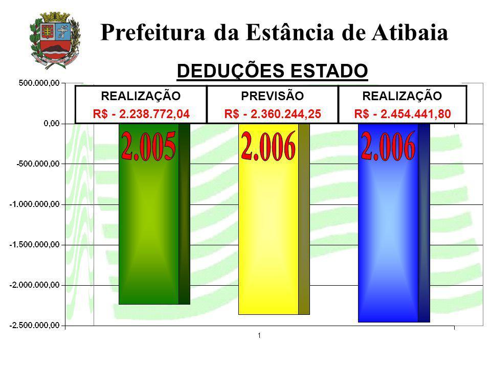 REALIZAÇÃO R$ - 2.238.772,04 PREVISÃO R$ - 2.360.244,25 REALIZAÇÃO R$ - 2.454.441,80 Prefeitura da Estância de Atibaia DEDUÇÕES ESTADO
