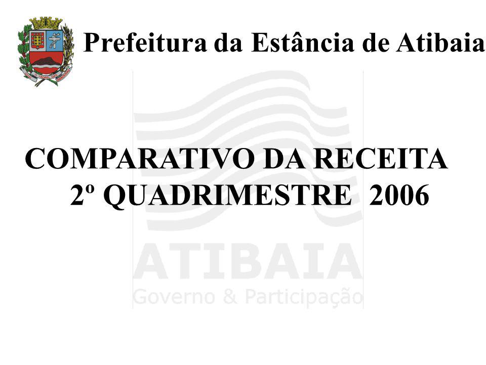 COMPARATIVO DA RECEITA 2º QUADRIMESTRE 2006 Prefeitura da Estância de Atibaia