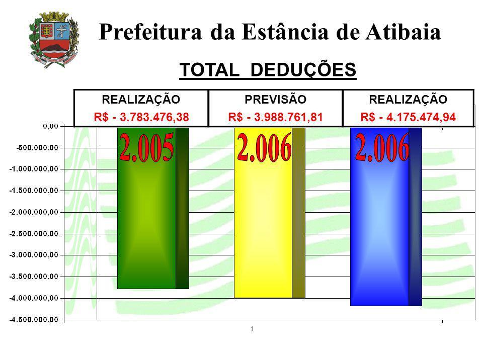 Prefeitura da Estância de Atibaia TOTAL DEDUÇÕES REALIZAÇÃO R$ - 3.783.476,38 PREVISÃO R$ - 3.988.761,81 REALIZAÇÃO R$ - 4.175.474,94
