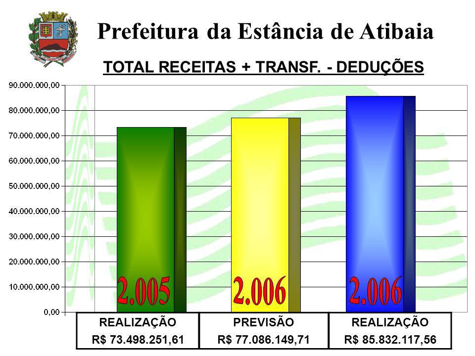 REALIZAÇÃO R$ 73.498.251,61 PREVISÃO R$ 77.086.149,71 REALIZAÇÃO R$ 85.832.117,56 Prefeitura da Estância de Atibaia TOTAL RECEITAS + TRANSF.