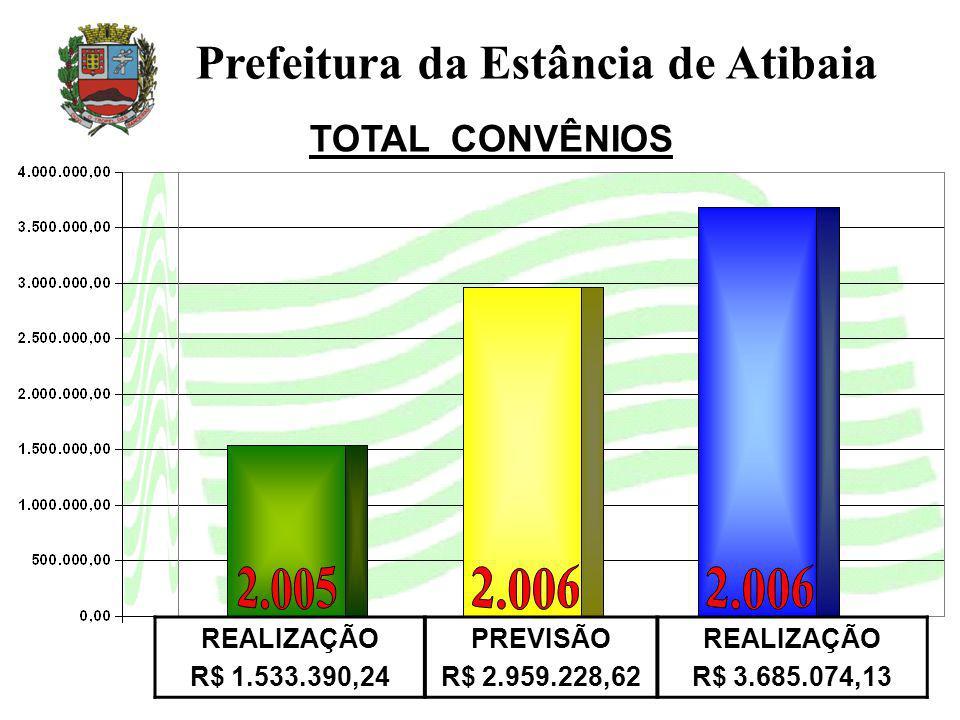 TOTAL CONVÊNIOS Prefeitura da Estância de Atibaia REALIZAÇÃO R$ 1.533.390,24 PREVISÃO R$ 2.959.228,62 REALIZAÇÃO R$ 3.685.074,13