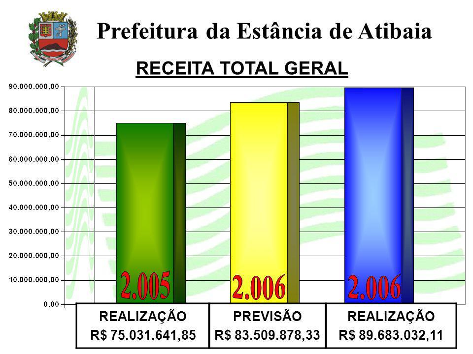 RECEITA TOTAL GERAL Prefeitura da Estância de Atibaia REALIZAÇÃO R$ 75.031.641,85 PREVISÃO R$ 83.509.878,33 REALIZAÇÃO R$ 89.683.032,11