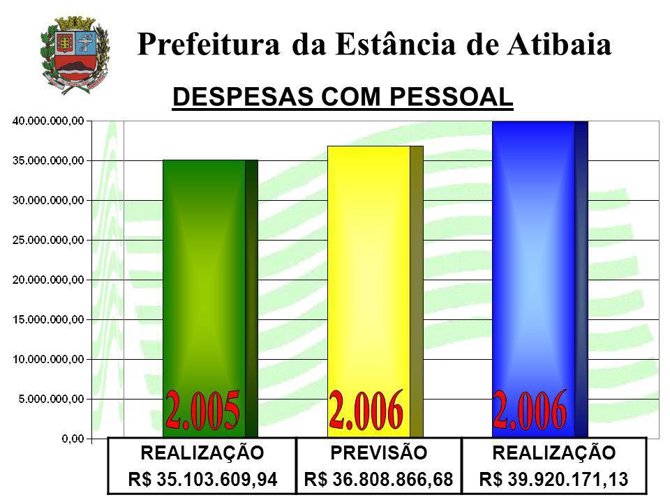 DESPESAS COM PESSOAL Prefeitura da Estância de Atibaia REALIZAÇÃO R$ 35.103.609,94 PREVISÃO R$ 36.808.866,68 REALIZAÇÃO R$ 39.920.171,13