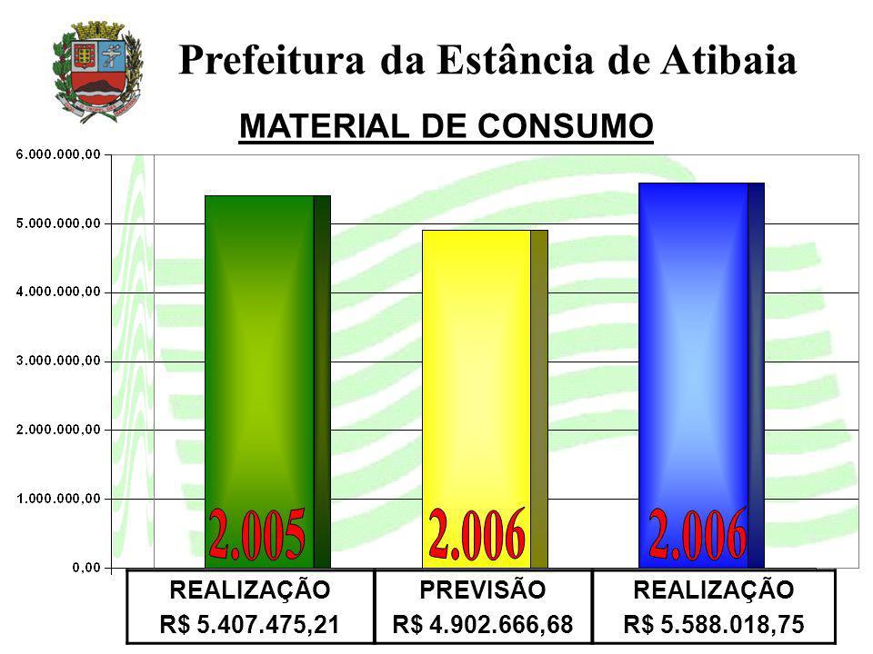 MATERIAL DE CONSUMO Prefeitura da Estância de Atibaia REALIZAÇÃO R$ 5.407.475,21 PREVISÃO R$ 4.902.666,68 REALIZAÇÃO R$ 5.588.018,75