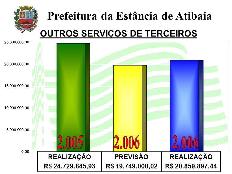 OUTROS SERVIÇOS DE TERCEIROS Prefeitura da Estância de Atibaia REALIZAÇÃO R$ 24.729.845,93 PREVISÃO R$ 19.749.000,02 REALIZAÇÃO R$ 20.859.897,44