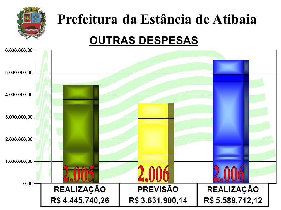 OUTRAS DESPESAS Prefeitura da Estância de Atibaia REALIZAÇÃO R$ 4.445.740,26 PREVISÃO R$ 3.631.900,14 REALIZAÇÃO R$ 5.588.712,12