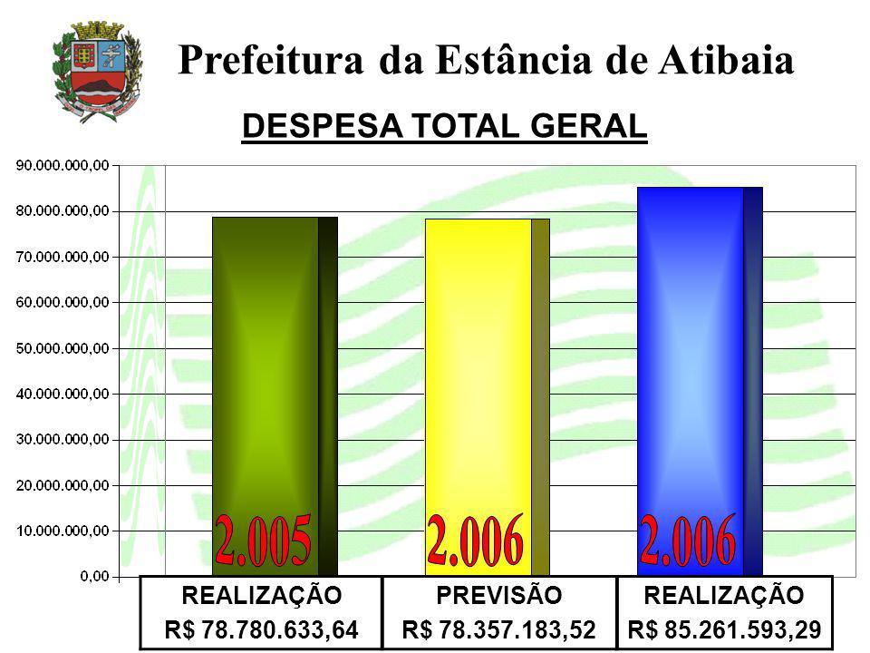 DESPESA TOTAL GERAL Prefeitura da Estância de Atibaia REALIZAÇÃO R$ 78.780.633,64 PREVISÃO R$ 78.357.183,52 REALIZAÇÃO R$ 85.261.593,29
