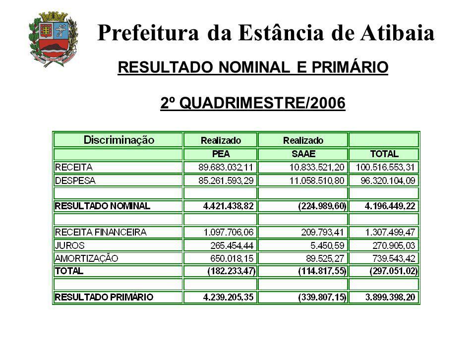 RESULTADO NOMINAL E PRIMÁRIO 2º QUADRIMESTRE/2006 Prefeitura da Estância de Atibaia
