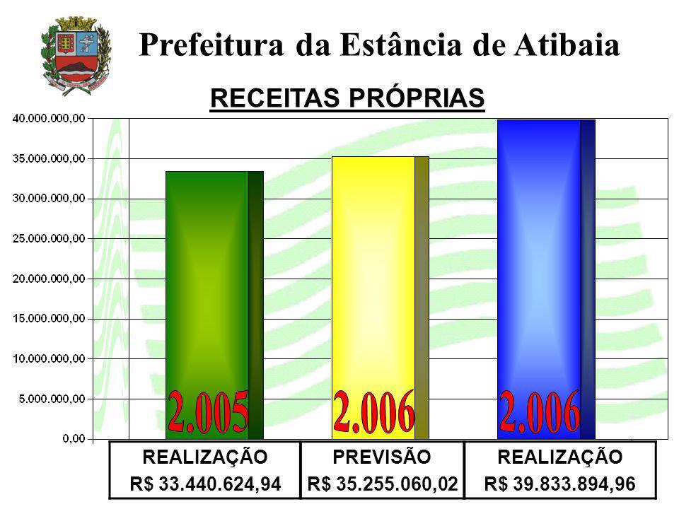 REALIZAÇÃO R$ 33.440.624,94 PREVISÃO R$ 35.255.060,02 REALIZAÇÃO R$ 39.833.894,96 RECEITAS PRÓPRIAS
