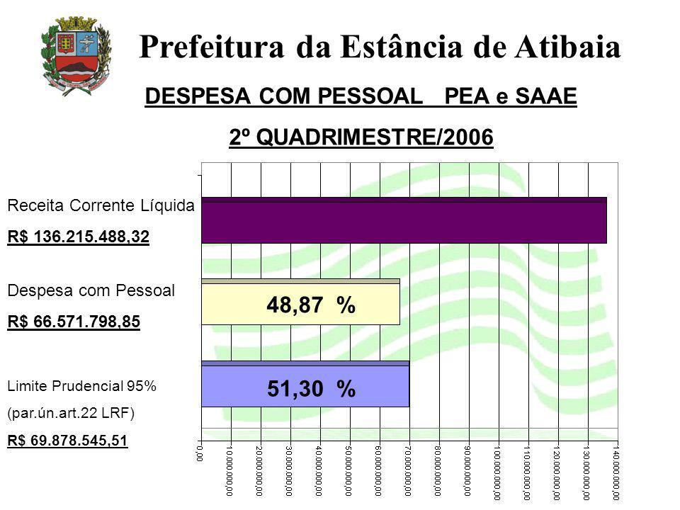 DESPESA COM PESSOAL PEA e SAAE 2º QUADRIMESTRE/2006 Prefeitura da Estância de Atibaia Receita Corrente Líquida R$ 136.215.488,32 Limite Prudencial 95% (par.ún.art.22 LRF) R$ 69.878.545,51 51,30 % 48,87 % Despesa com Pessoal R$ 66.571.798,85