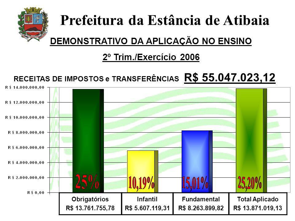 Obrigatórios R$ 13.761.755,78 Infantil R$ 5.607.119,31 Fundamental R$ 8.263.899,82 Total Aplicado R$ 13.871.019,13 DEMONSTRATIVO DA APLICAÇÃO NO ENSINO 2º Trim./Exercício 2006 Prefeitura da Estância de Atibaia RECEITAS DE IMPOSTOS e TRANSFERÊNCIAS R$ 55.047.023,12