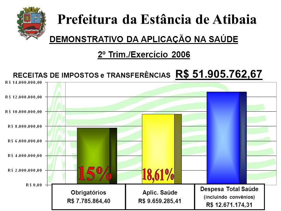 DEMONSTRATIVO DA APLICAÇÃO NA SAÚDE 2º Trim./Exercício 2006 Prefeitura da Estância de Atibaia Obrigatórios R$ 7.785.864,40 Aplic. Saúde R$ 9.659.285,4