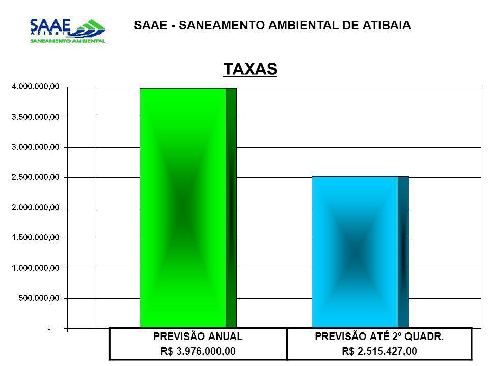 PREVISÃO ANUAL R$ 3.976.000,00 PREVISÃO ATÉ 2º QUADR.
