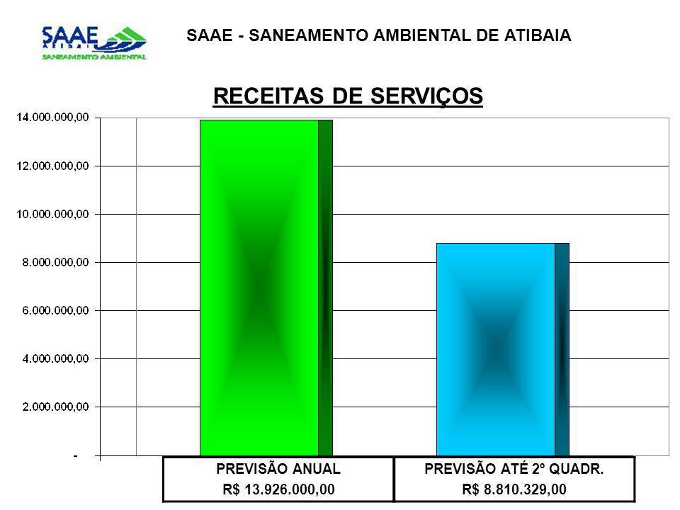 SAAE - SANEAMENTO AMBIENTAL DE ATIBAIA RECEITAS DE SERVIÇOS PREVISÃO ANUAL R$ 13.926.000,00 PREVISÃO ATÉ 2º QUADR. R$ 8.810.329,00