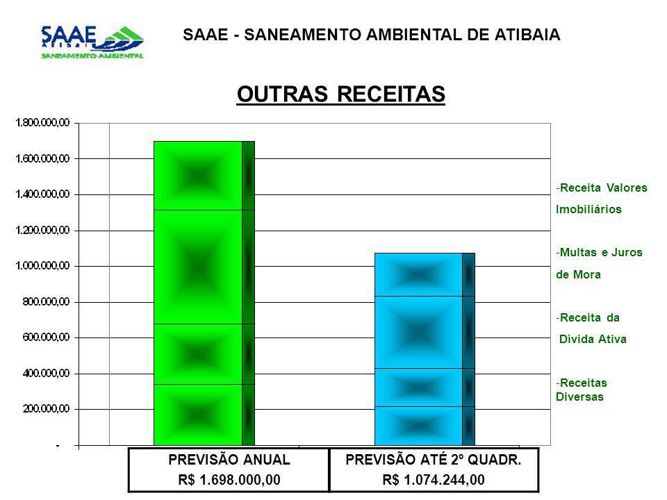 SAAE - SANEAMENTO AMBIENTAL DE ATIBAIA OUTRAS RECEITAS PREVISÃO ANUAL R$ 1.698.000,00 PREVISÃO ATÉ 2º QUADR. R$ 1.074.244,00 -Receita Valores Imobiliá