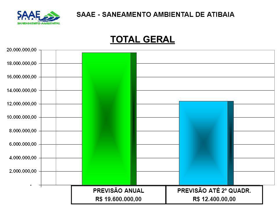 SAAE - SANEAMENTO AMBIENTAL DE ATIBAIA TOTAL GERAL PREVISÃO ANUAL R$ 19.600.000,00 PREVISÃO ATÉ 2º QUADR. R$ 12.400.00,00